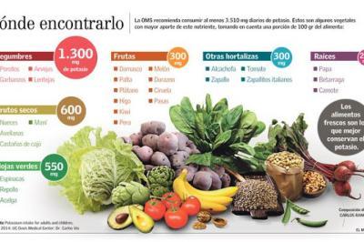Alimentos con alto contenido de potasio - Alimentos que suben la tension ...