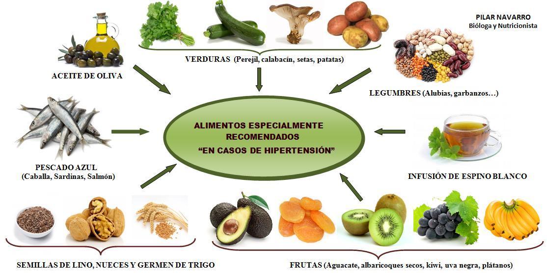 Alimentación para Diabéticos con Hipertensión